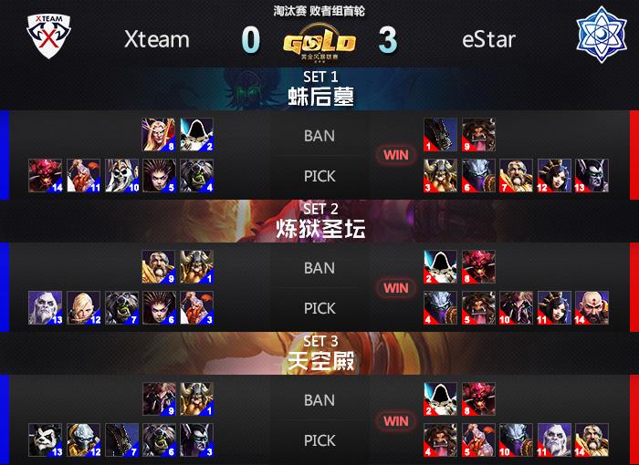 风暴英雄黄金赛预告:Zero eStar谁能进入决赛