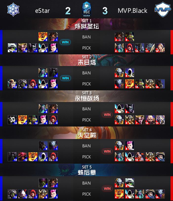 风暴英雄HGC世锦赛东区决赛次日综述